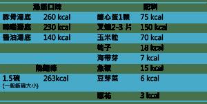 拉麵熱量估算