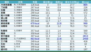 烏龍麵等各式麵條熱量營養成分