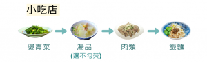 減肥吃麵的吃飯順序