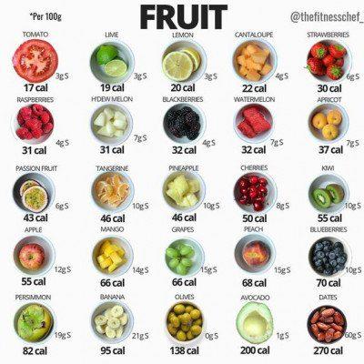 水果熱量表