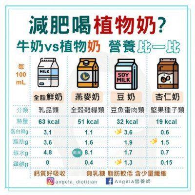 燕麥奶牛奶植物奶營養比一比