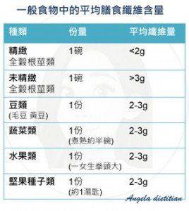各類食物中的平均膳食纖維含量